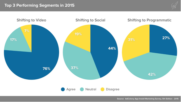 Top 3 Performing Segments in 2015 Pie charts
