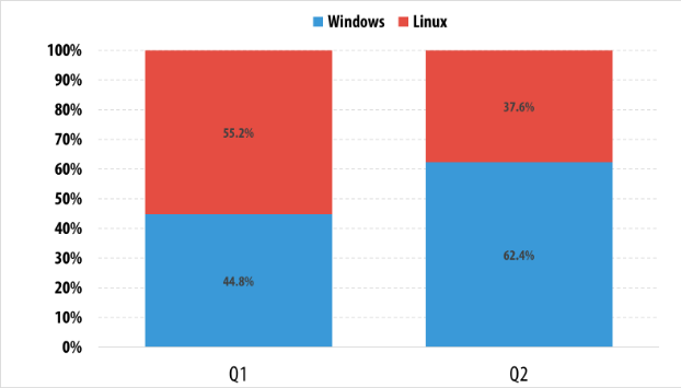 Graph showing Windows and Linux growth in comparison in 2015