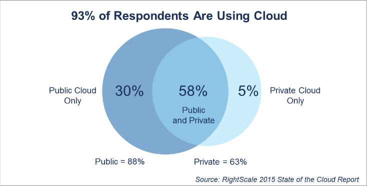 93% of respondents are using the Cloud graph