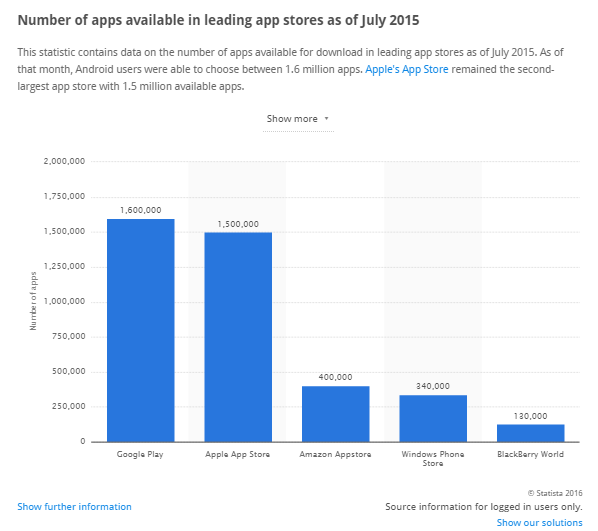 number of apps available in leading app stores as of July 2015