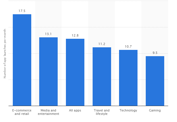 Graph showing number of app launches per month