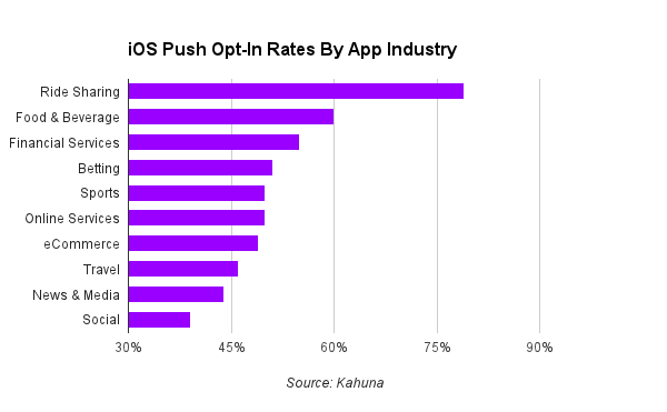 iOS Push Opt-in Rates by App Industry graph