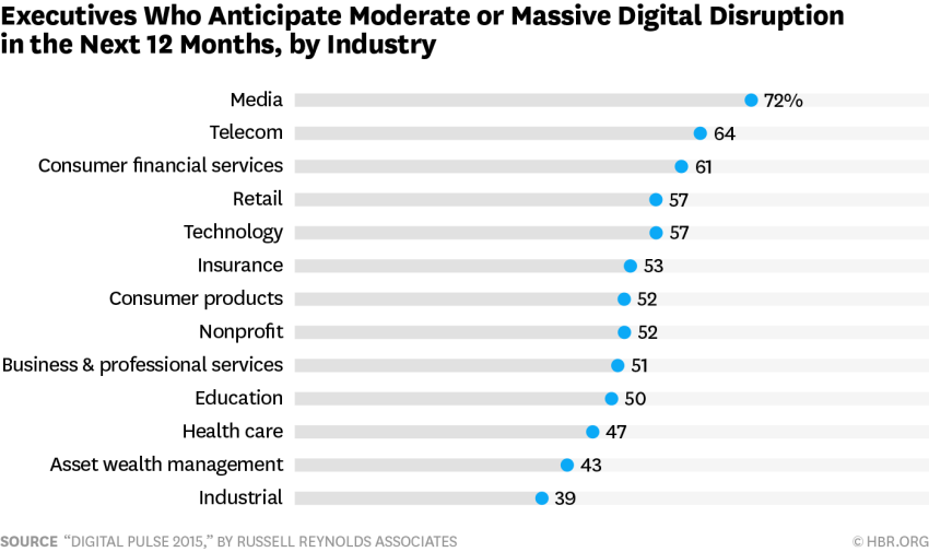 Executives who anticipate moderate or massive digital disruption in the next 12 months by industry - chart.