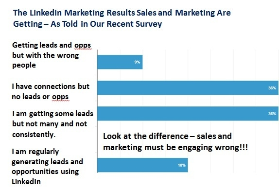Linkedin Marketing Results graph