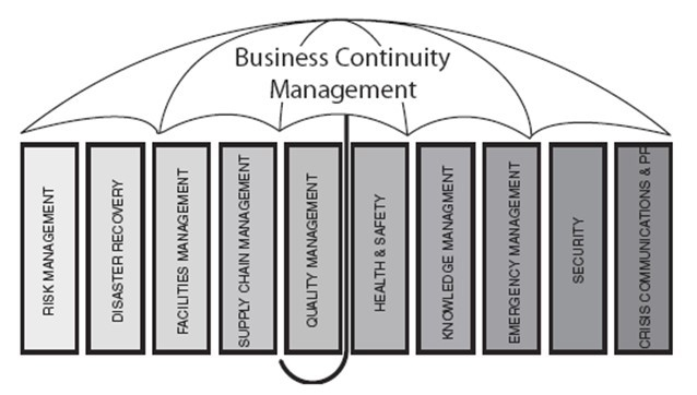 Business Continutity Management