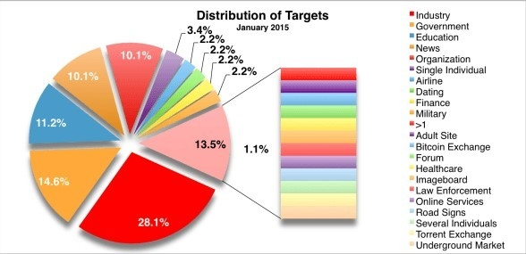 Distribution of cyberattack targets in a pie chart