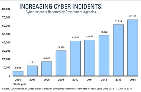 graph of increasing cyber incidents