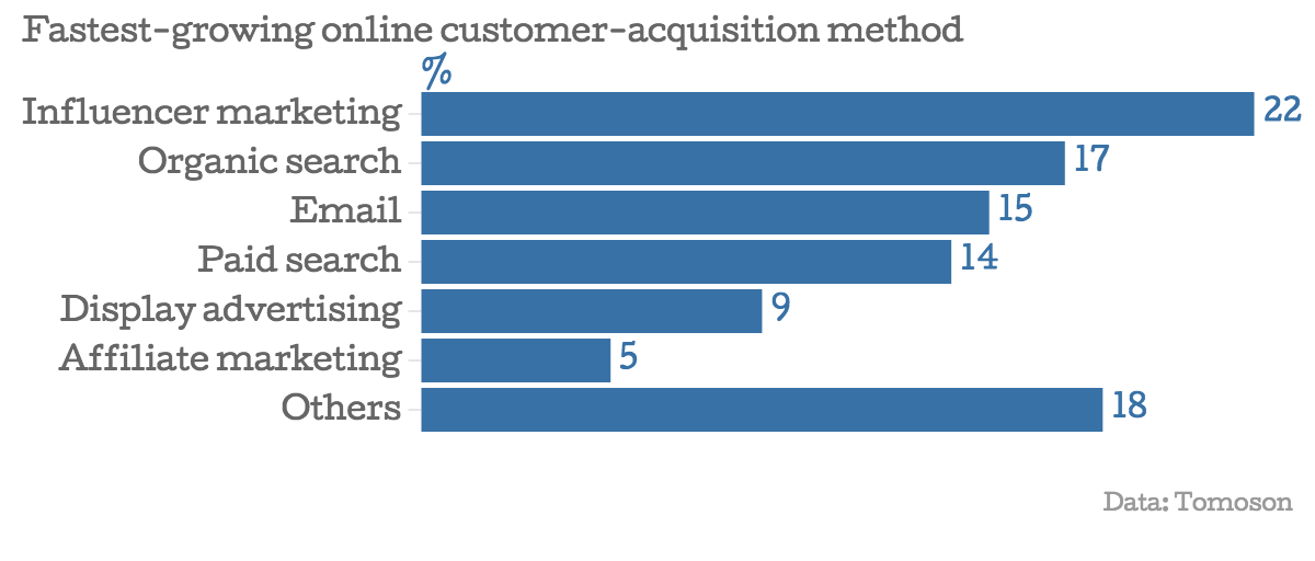 Fastest growing online customer acquisition method