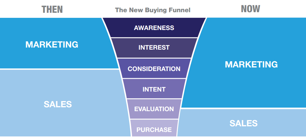 The New Buying Funnel