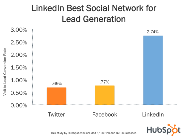 HubSpot Study: LinkedIn Best Social Network for Lead Generation