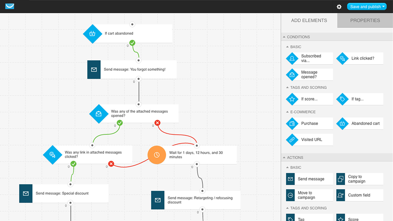 Intuitive WorkFlow Automation By GetResponse