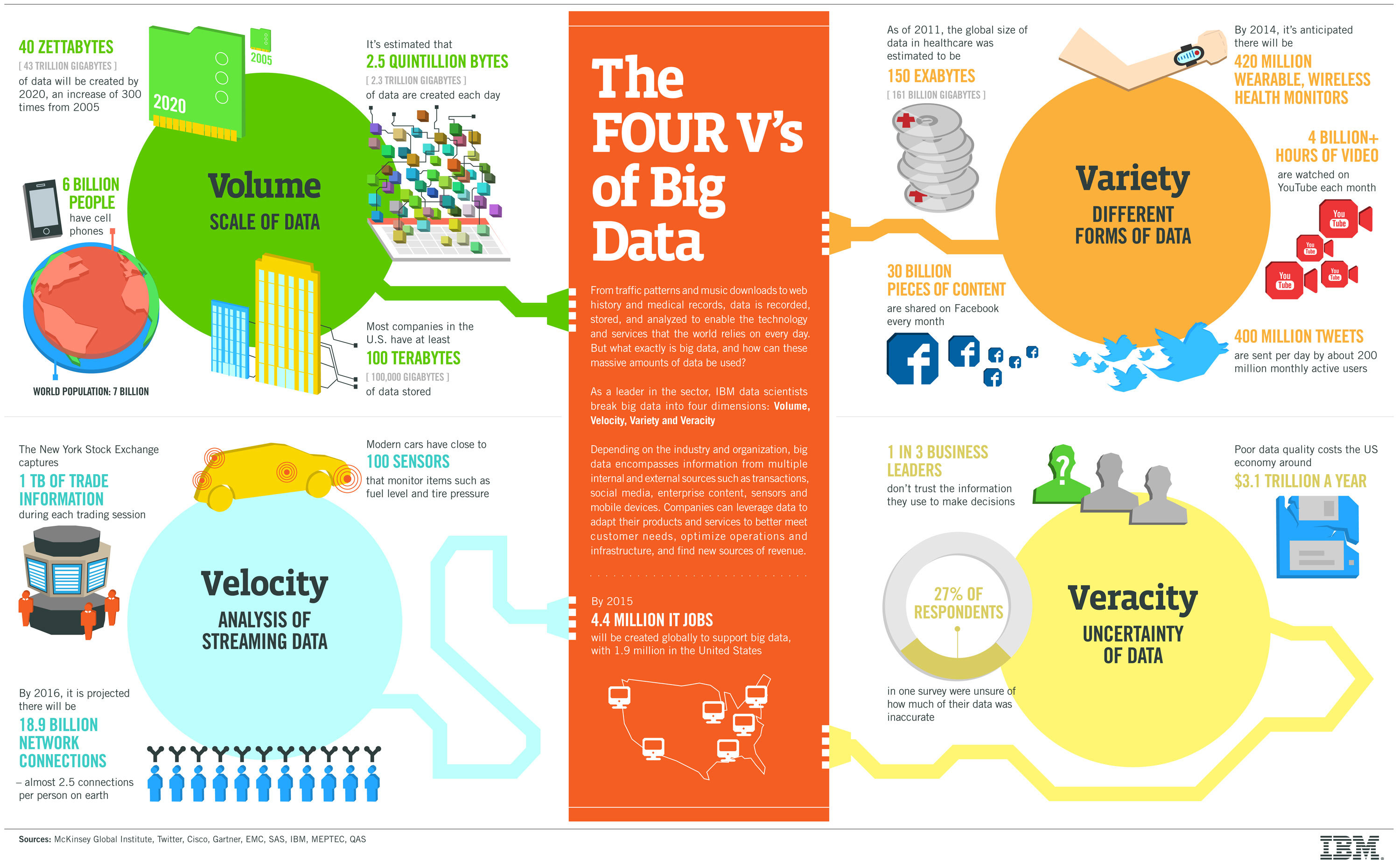 Harness Big Data and Make Big Sales