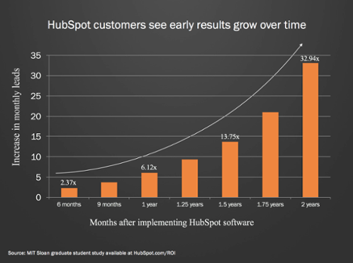 HubSpot customers see early results grow over time; graph
