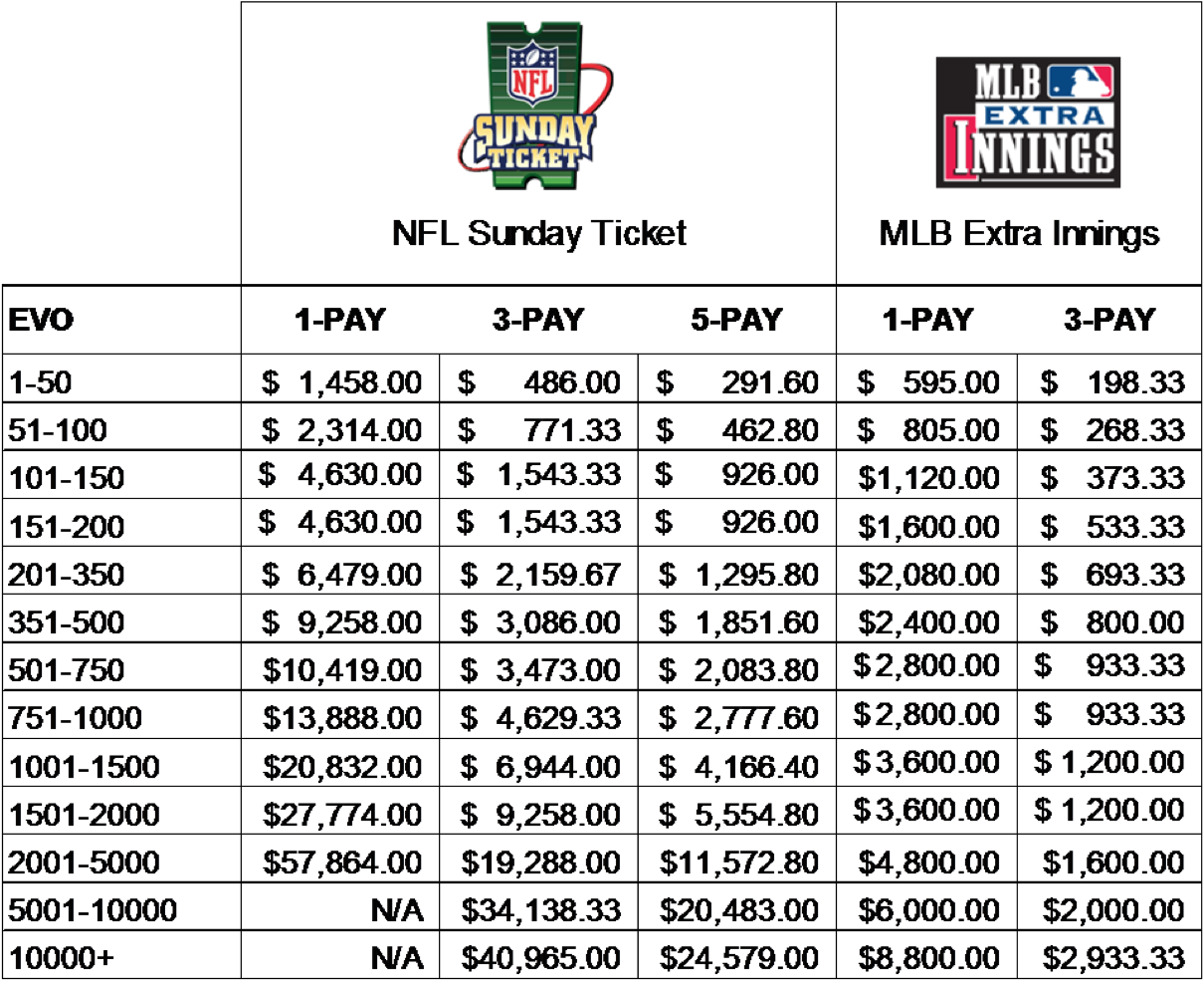 NFL Sunday Ticker Pricing Chart
