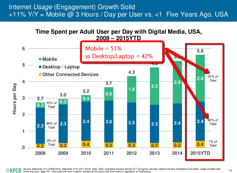 Mobile use has overtaken desktop and laptop