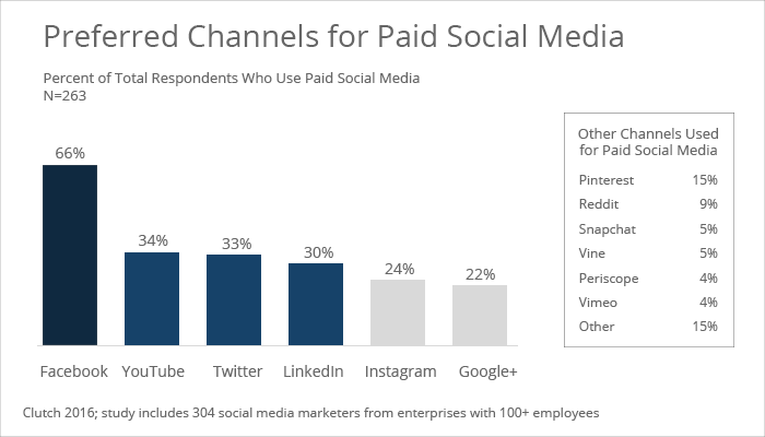 Social media channels enterprises use for paid social media