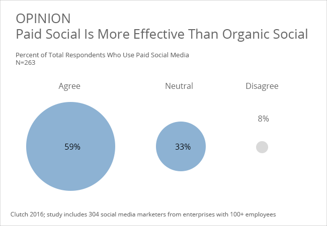 Effectiveness of paid vs organic social media