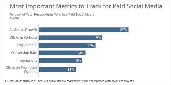 Most important metrics to track for paid social media