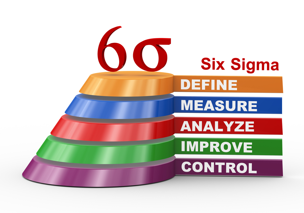 Six Sigma Certification Guide Business News Daily
